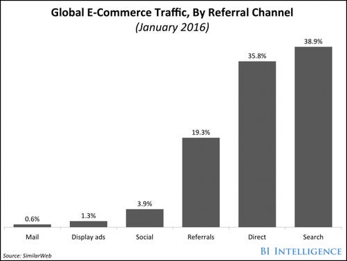 E-Commerce SEO Is The Only Way To Survive In The Cut-throat Competition: A Talk9